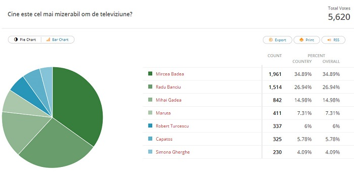rezultate-sondaj