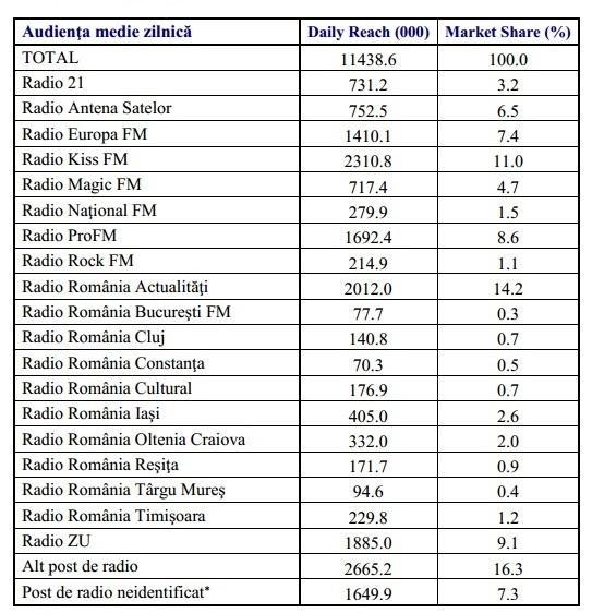 radio 11+ national