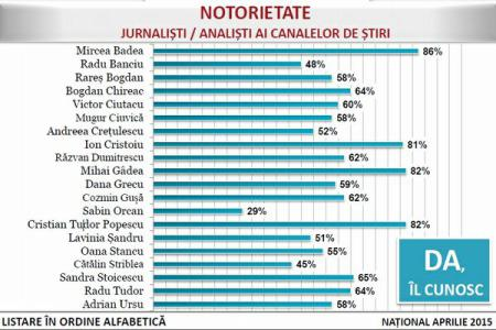 sondaj ziaristi avangarde