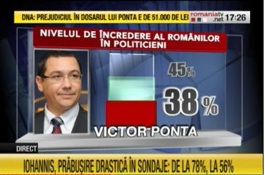 victor-ponta-sondaj_romania-tv