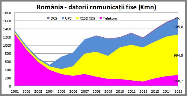 datorii-operatori-telecom